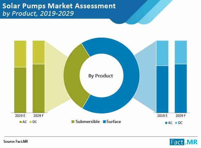 solar pumps market 02