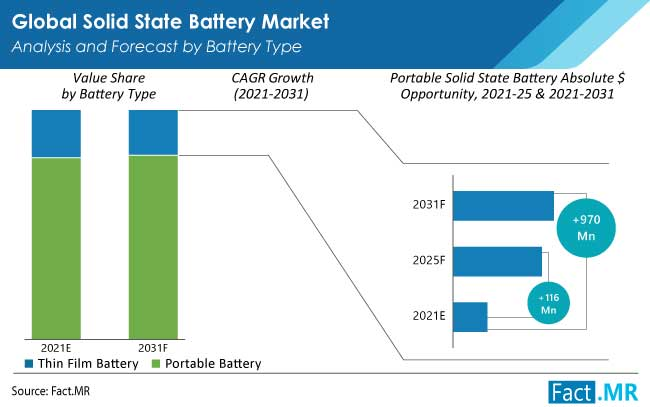 solid state battery market type by FactMR