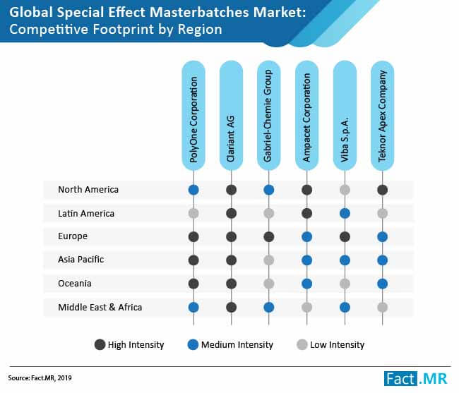special effect masterbatches market
