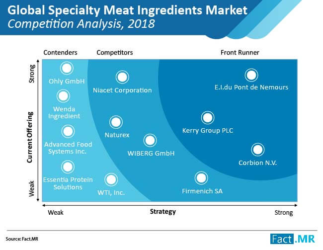speciality meat ingredients market cometiton analysis