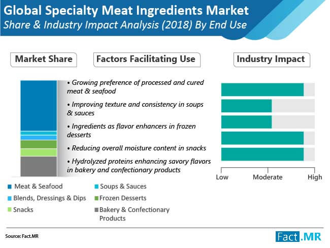 speciality meat ingredients market share industry impact analysis by end use