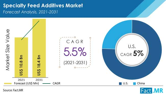 Specialty feed additives market forecast analysis by Fact.MR