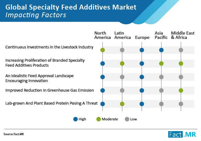 specialty feed additives market impacting factors