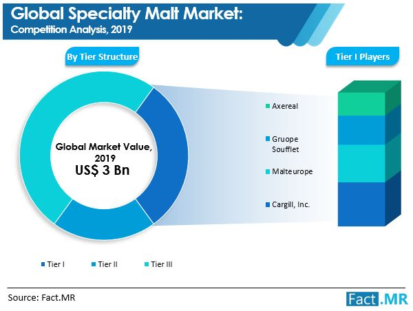 specialty malt market competition analysis