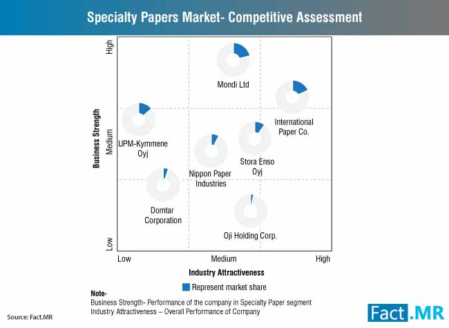specialty paper market competitive assessment