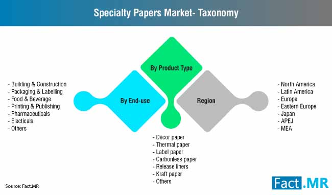 specialty paper market taxonomy