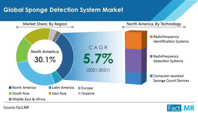 sponge detection system market region by FactMR