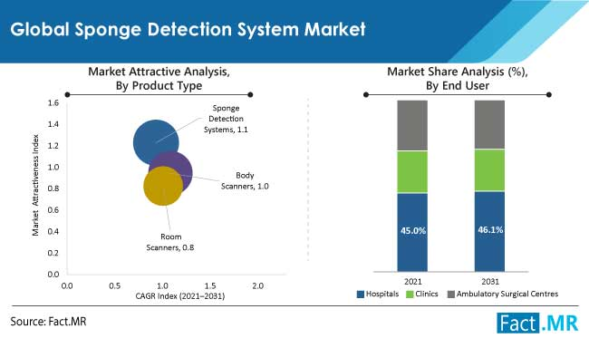 sponge detection system market segments by FactMR