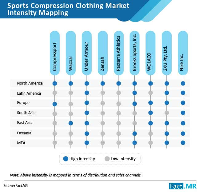 sports compression clothing market intensity mapping