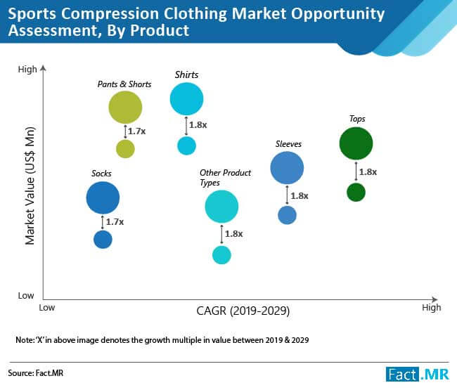 sports compression clothing market opportunity assessment by product