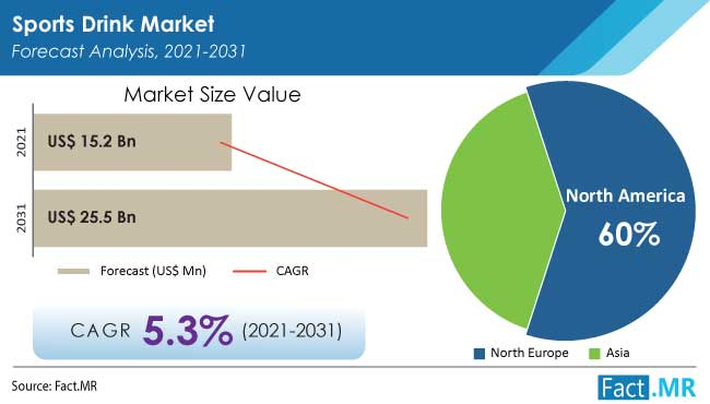 Sports drink market forecast analysis by Fact.MR