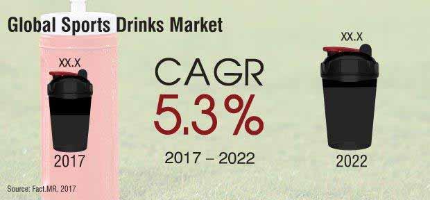 sports drink market