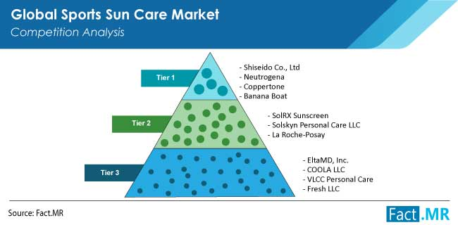 sports sun care market competition