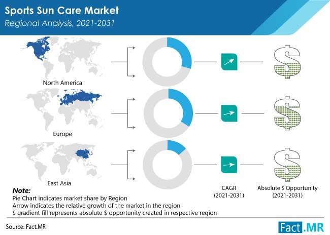 sports sun care market region