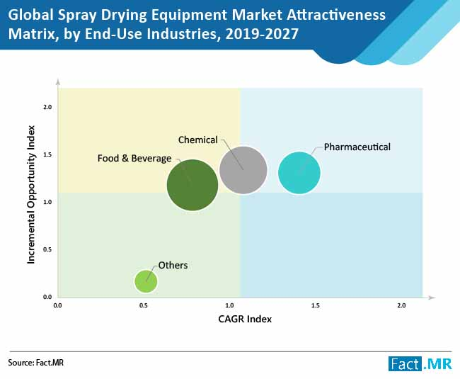 spray drying equipment market attractiveness