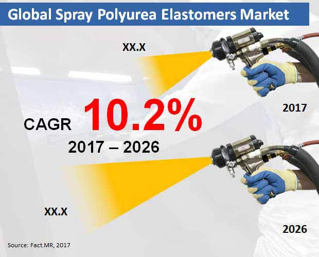 spray polyurea elastomers market
