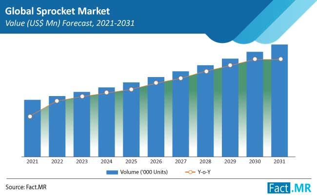 sprocket market value