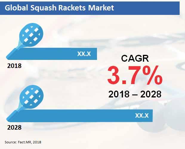 squash rackets market