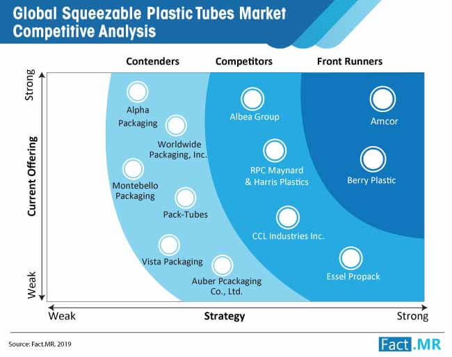 squeezable plastic tubes market competitive analysis
