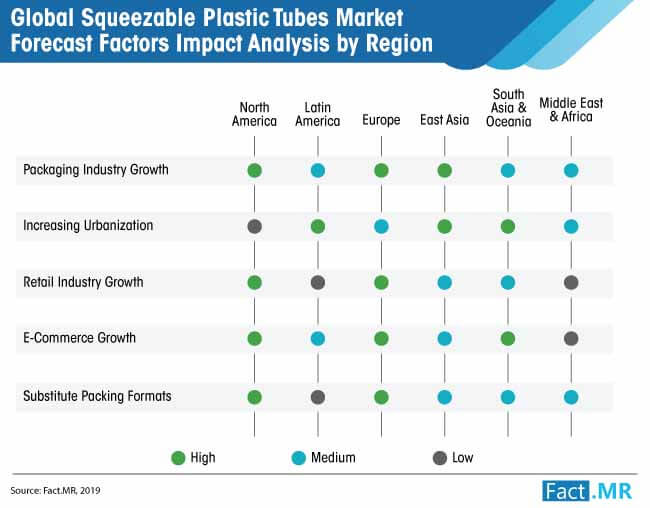 squeezable plastic tubes market forecast factors impact analysis