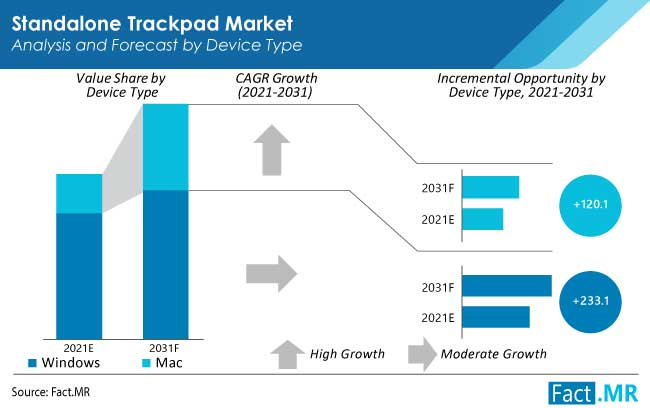 Standalone trackpad market analysis and forecast by device type from Fact.MR