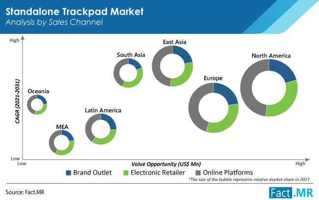 Standalone trackpad market analysis by sales channel from Fact.MR