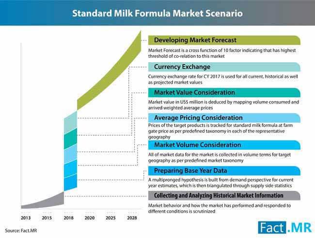 standard milk formula market 0