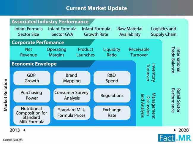 standard milk formula market 3