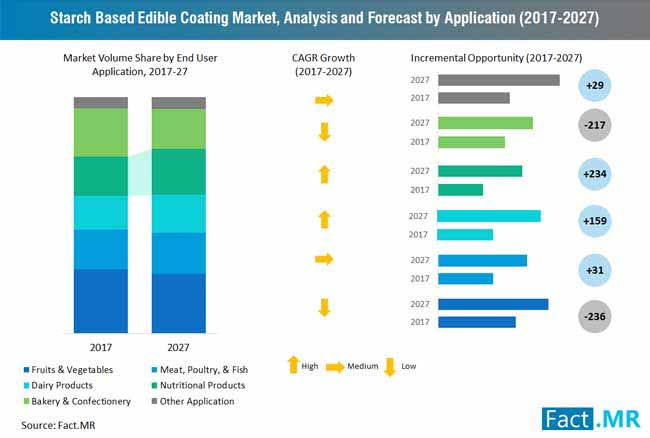 starch based edible coating market analysis and forecast by application 2017 2027