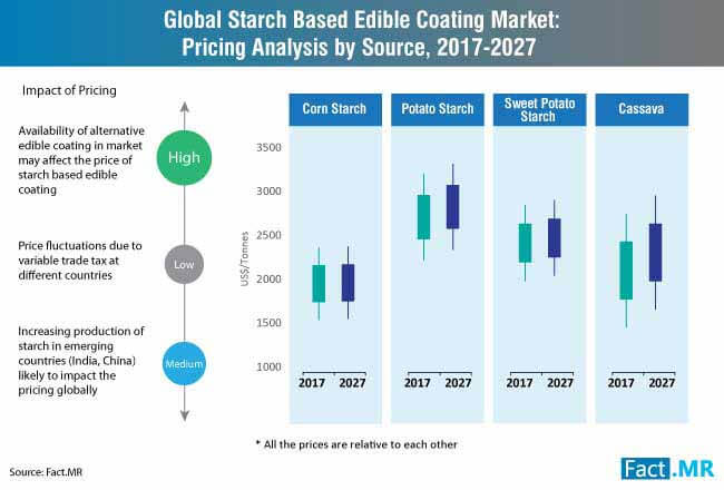 starch based edible coating market pricing analysis by source