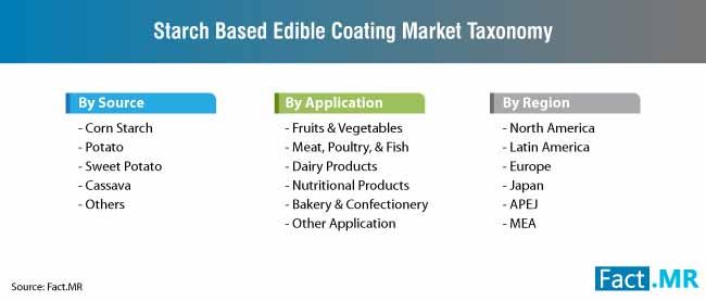 starch based edible coating market taxonomy