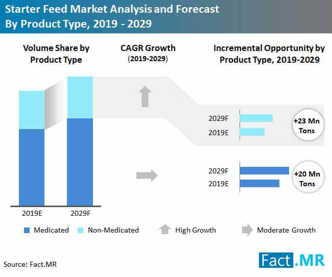 starter feed market analysis and forecast