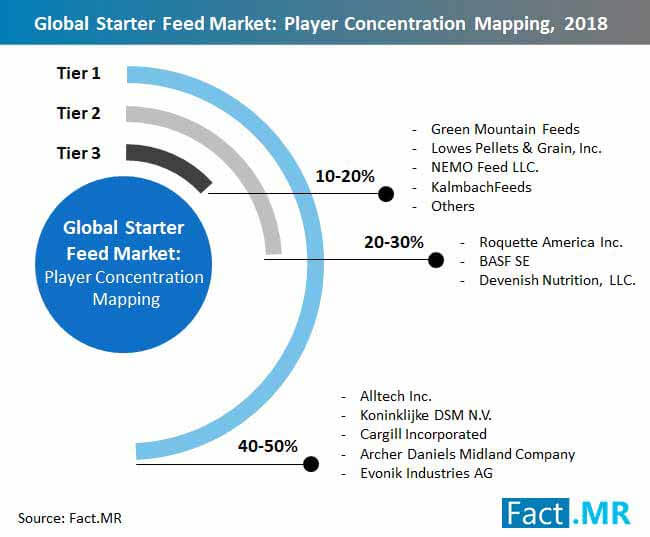 starter feed market player concentration mapping 2018
