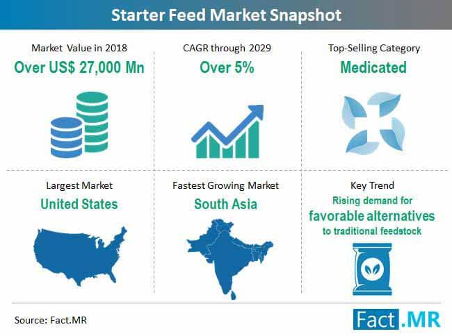 starter feed market snapshot