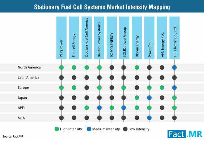stationary fuel cell systems market intensity mapping