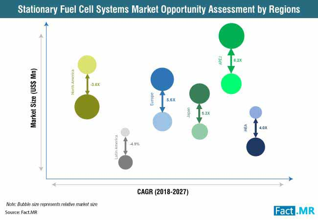 stationary fuel cell systems market opportunity assessment by regions