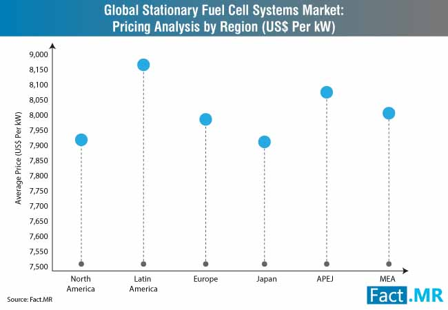 stationary fuel cell systems market pricing analysis by region (us$ per kw)