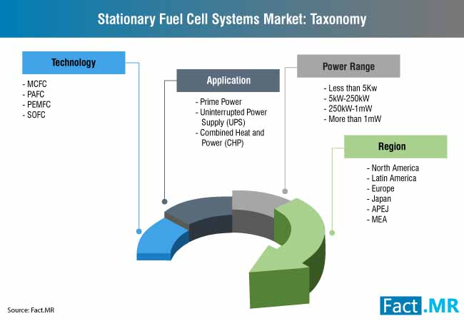 stationary fuel cell systems market taxonomy