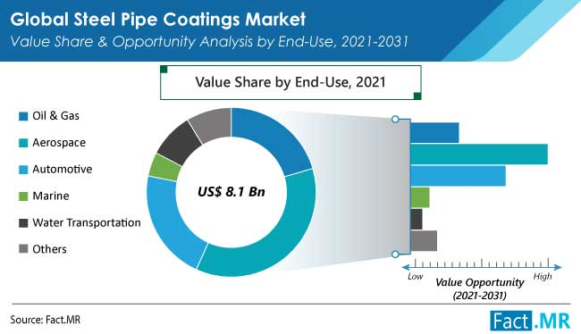 steel pipe coatings market end use by FactMR