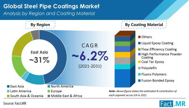 steel pipe coatings market region by FactMR