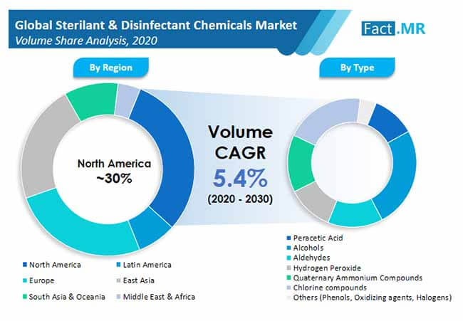 sterilant and disinfectant chemicals market 02