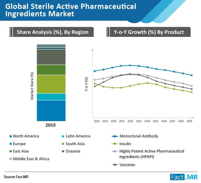 sterile active pharmaceutical ingredients market share analysis