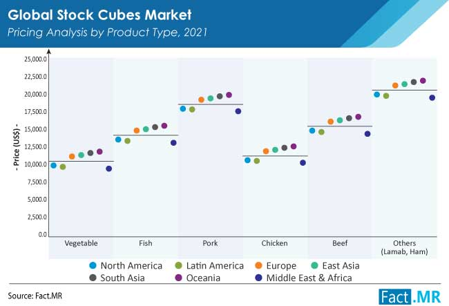 Stock cubes market pricing analysis by product type by Fact.MR