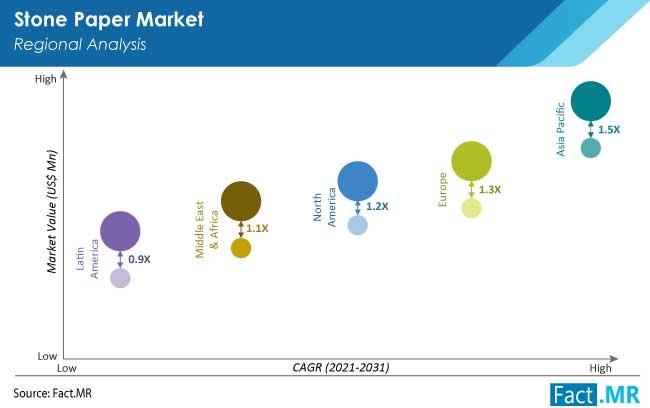 wilayah pasar kertas batu oleh FactMR