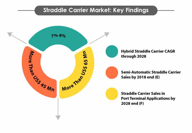straddle carrier market 1