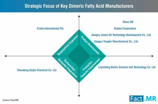 strategic focus of key dimeric fatty acid manufacturers