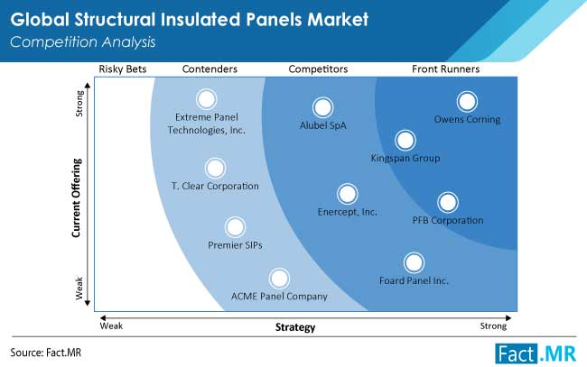 structural insulated panels market competition by FactMR