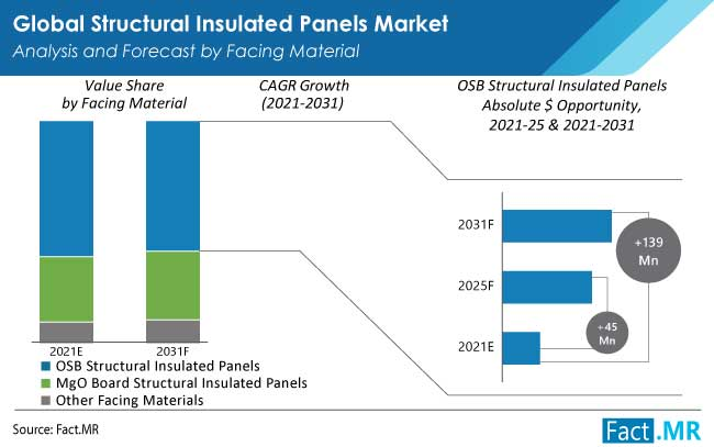 structural insulated panels market facing material by FactMR