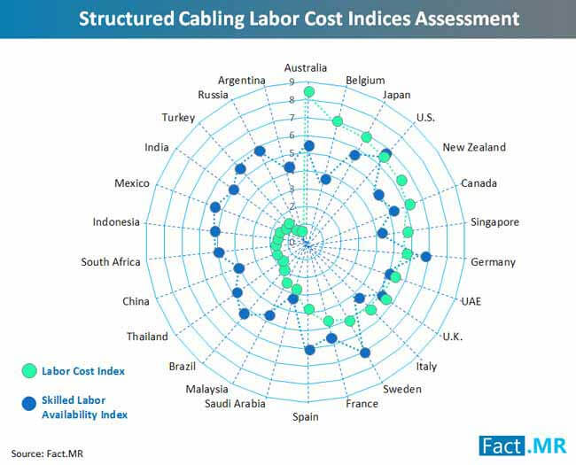 structured cabling labor cost indices assessment