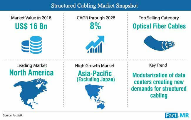 structured cabling market snapshot